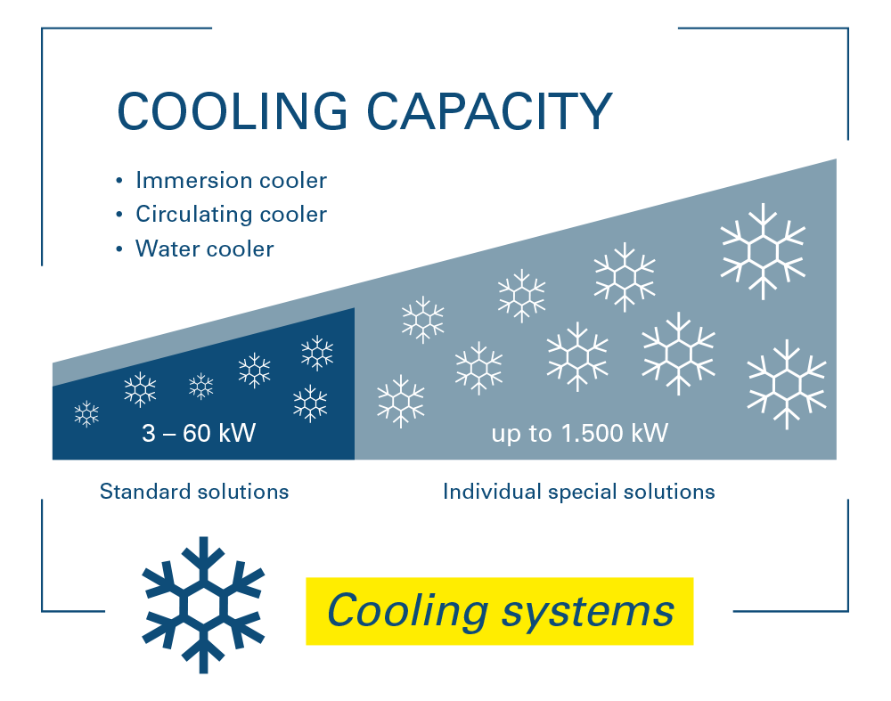 Cooling capacity